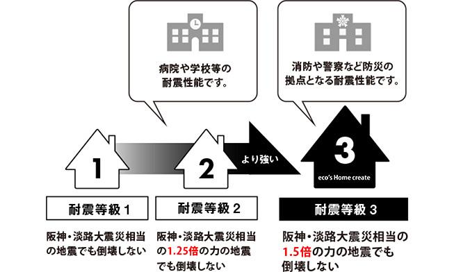 2×6工法